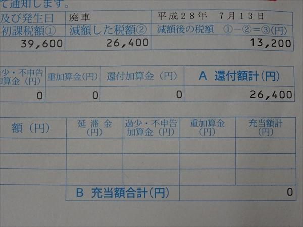 自動車税の減額通知書、還付金